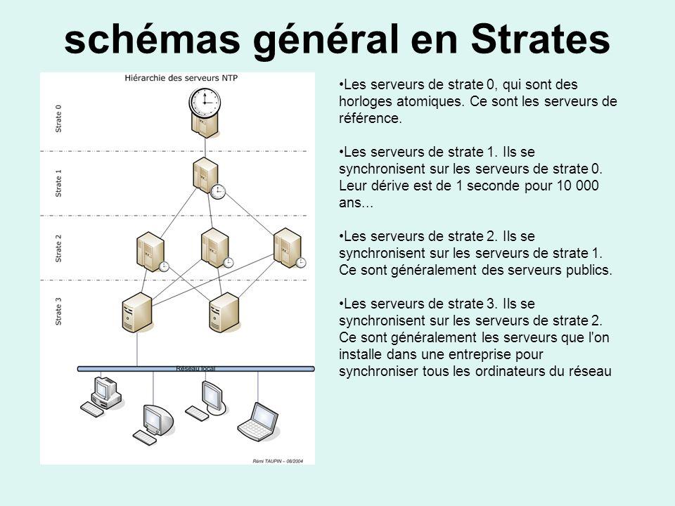 schémas général en Strates