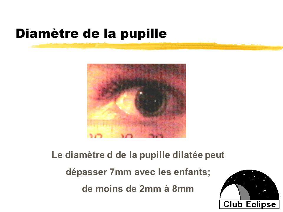 Diamètre de la pupille Le diamètre d de la pupille dilatée peut