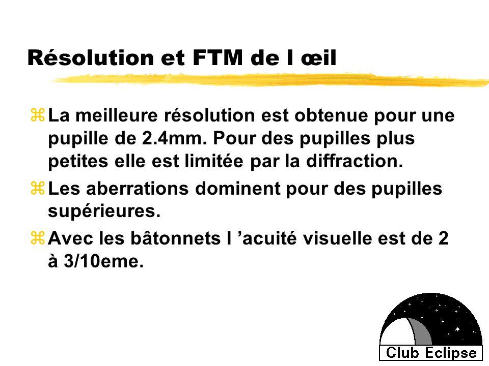 Résolution et FTM de l œil