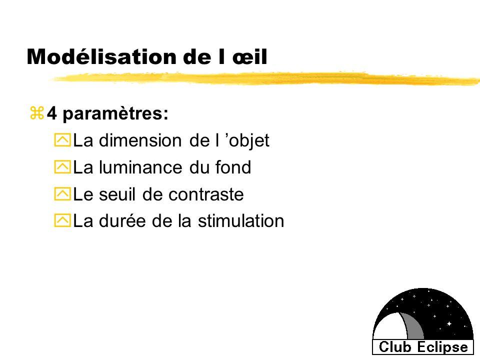 Modélisation de l œil 4 paramètres: La dimension de l 'objet