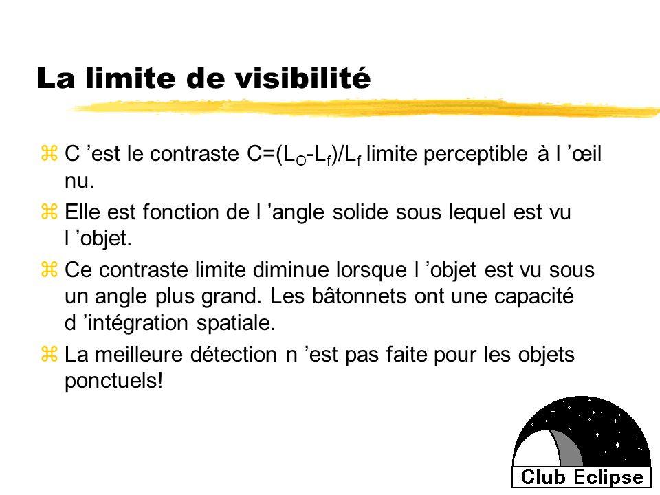 La limite de visibilité