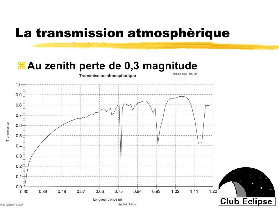 La transmission atmosphèrique