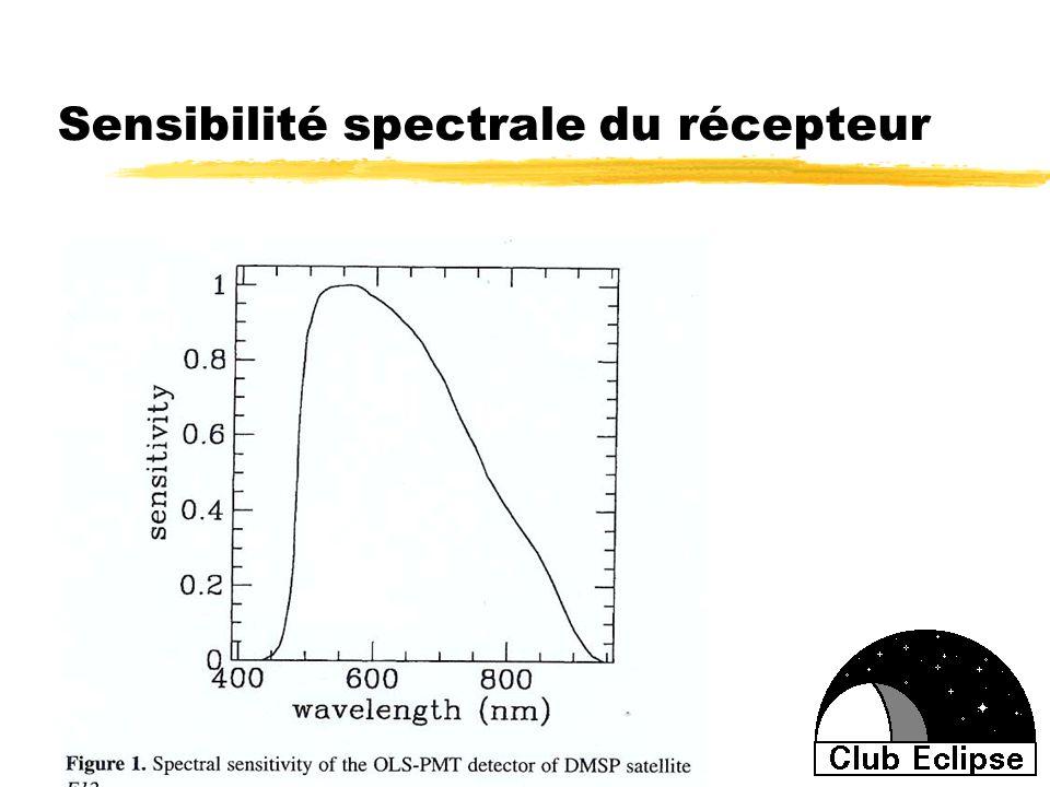 Sensibilité spectrale du récepteur