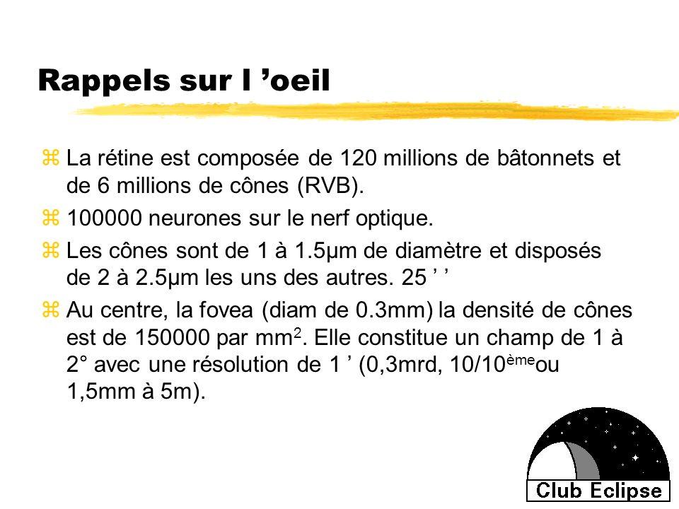 Rappels sur l 'oeilLa rétine est composée de 120 millions de bâtonnets et de 6 millions de cônes (RVB).