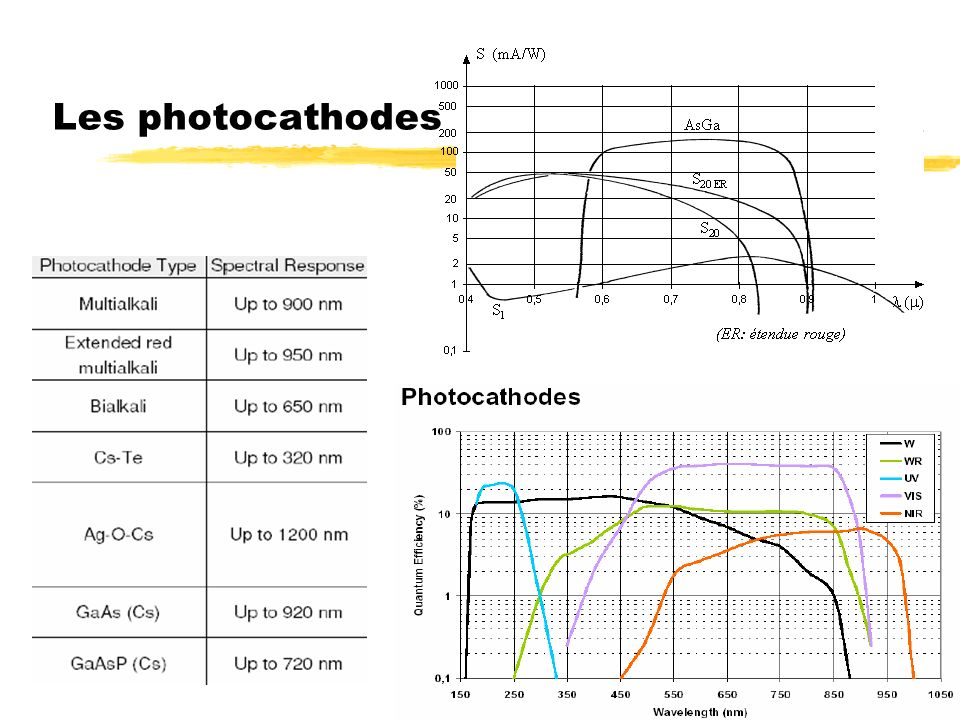 Les photocathodes