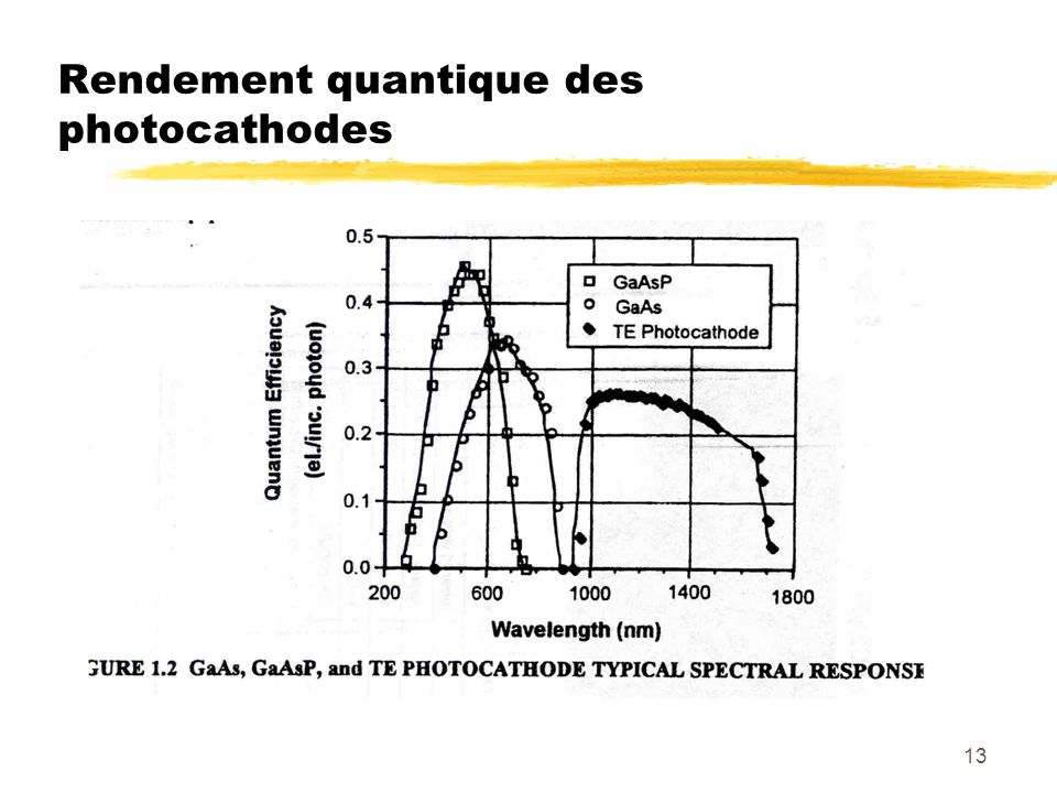 Rendement quantique des photocathodes