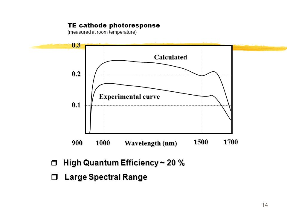 TE cathode photoresponse (measured at room temperature)