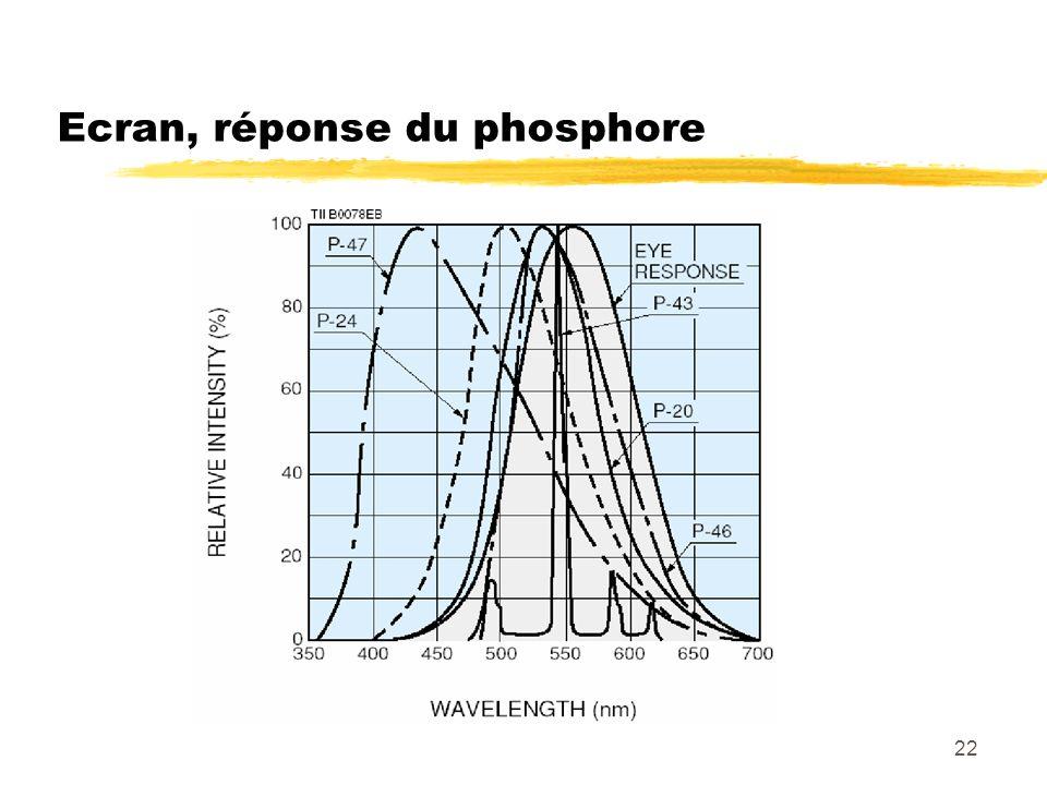 Ecran, réponse du phosphore