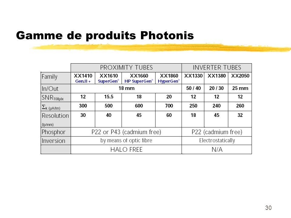 Gamme de produits Photonis
