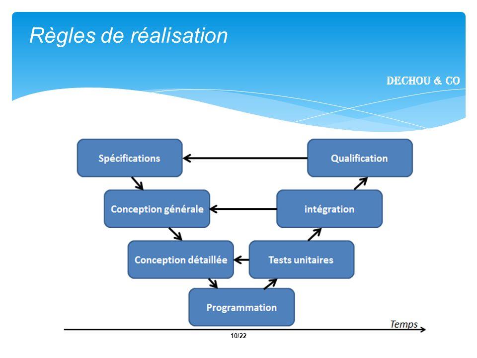 Règles de réalisation Dechou & CO Notes :