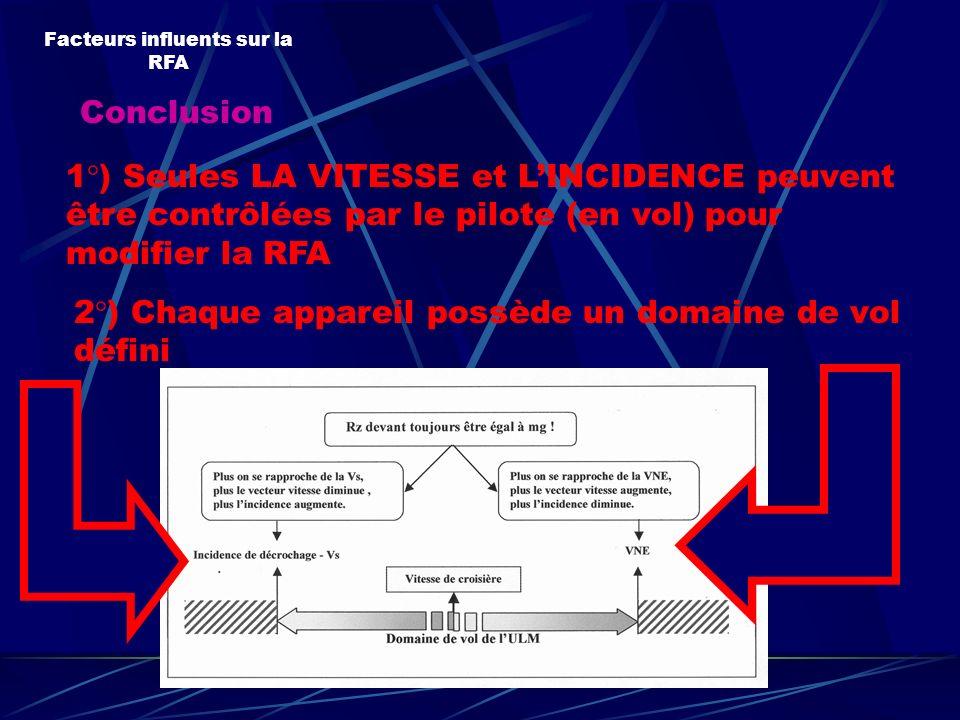 Facteurs influents sur la RFA