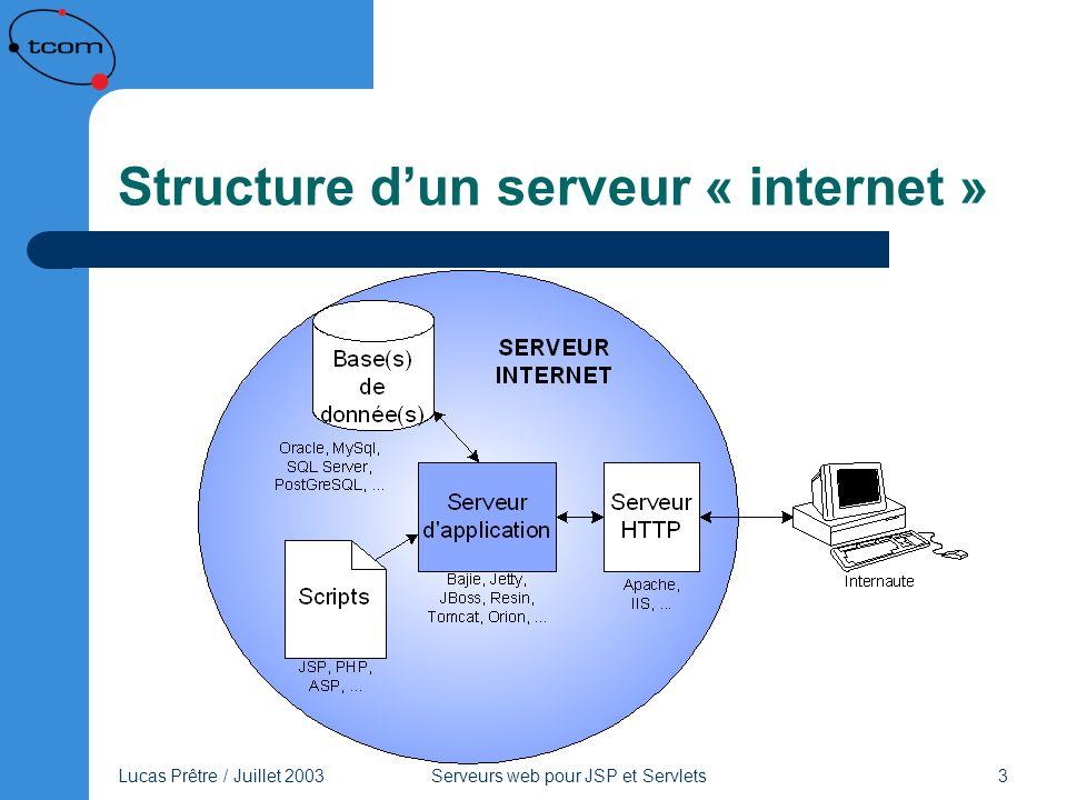 Structure d'un serveur « internet »