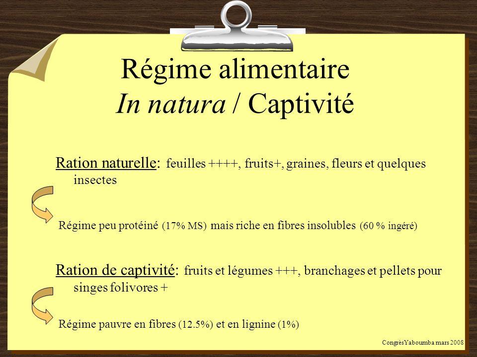 Régime alimentaire In natura / Captivité