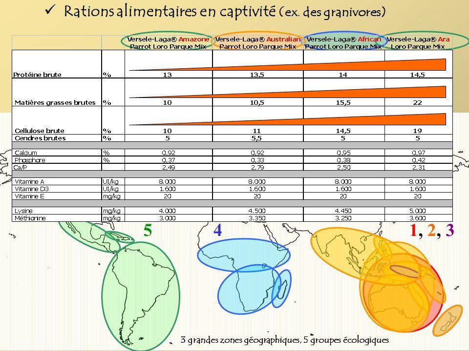 3 grandes zones géographiques, 5 groupes écologiques