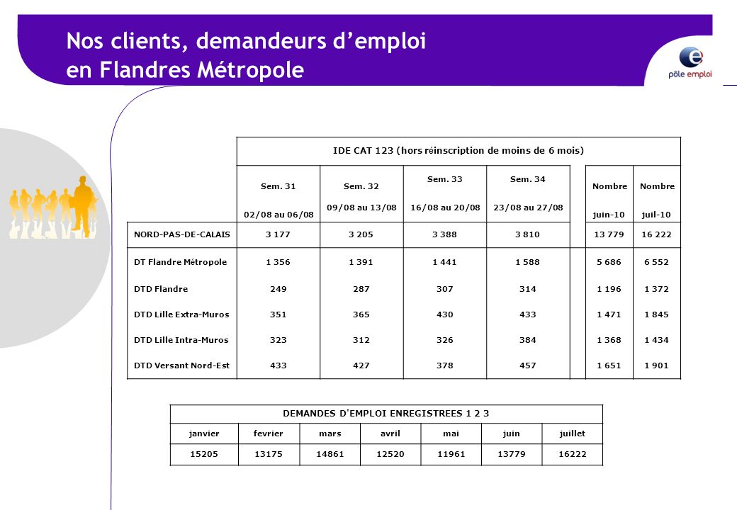 Nos clients, demandeurs d'emploi en Flandres Métropole