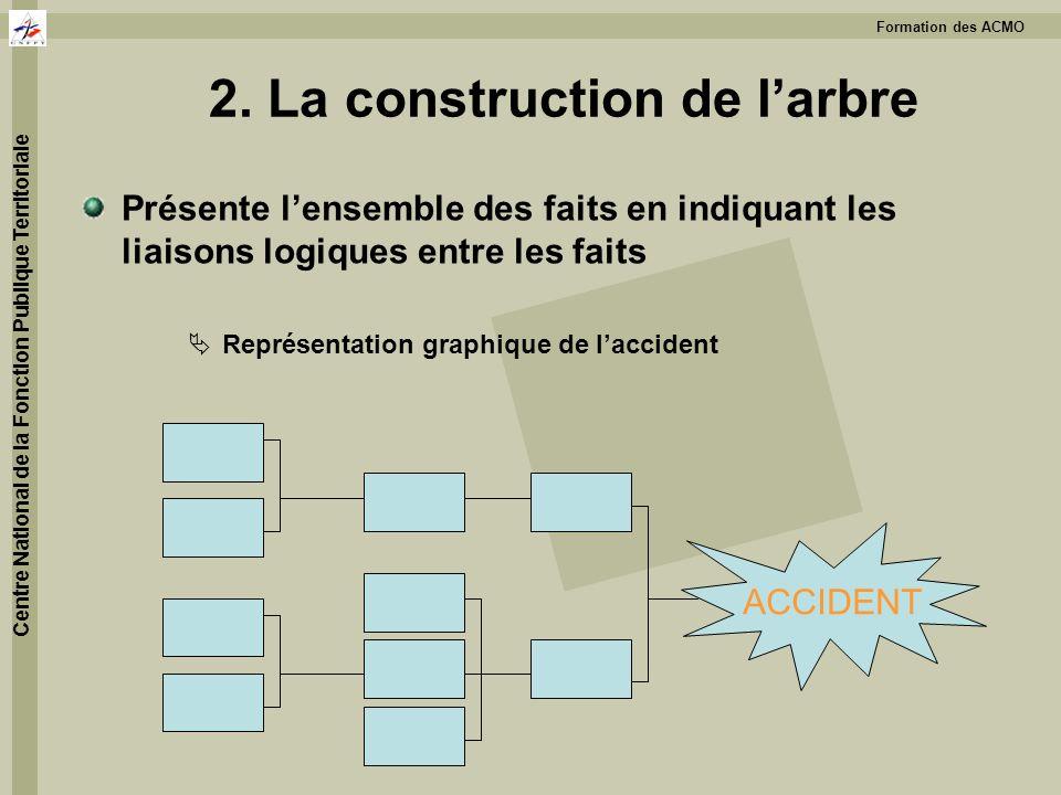 2. La construction de l'arbre
