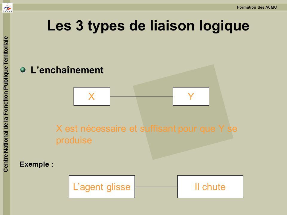 Les 3 types de liaison logique