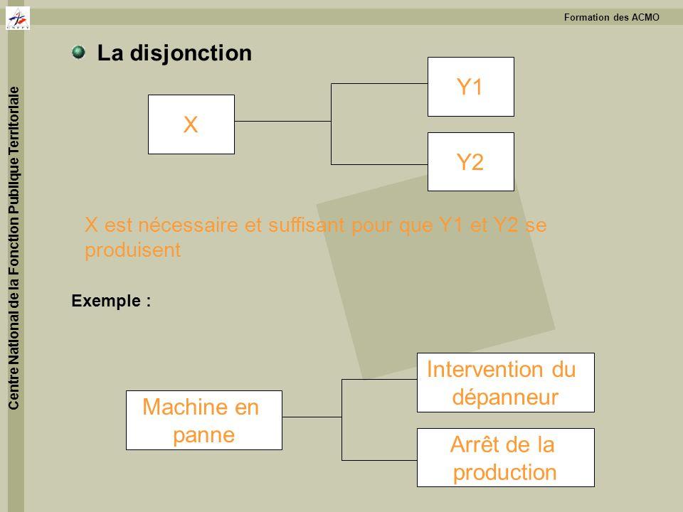La disjonction Y1 X Y2 Intervention du dépanneur Machine en panne