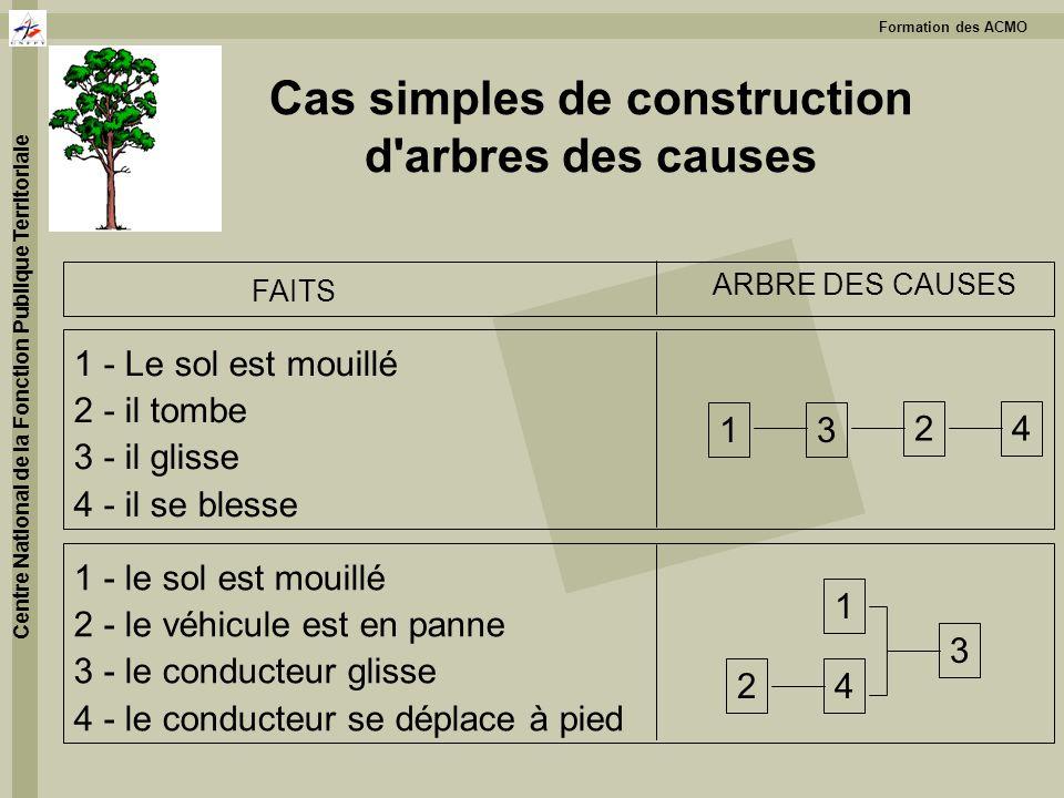 Cas simples de construction