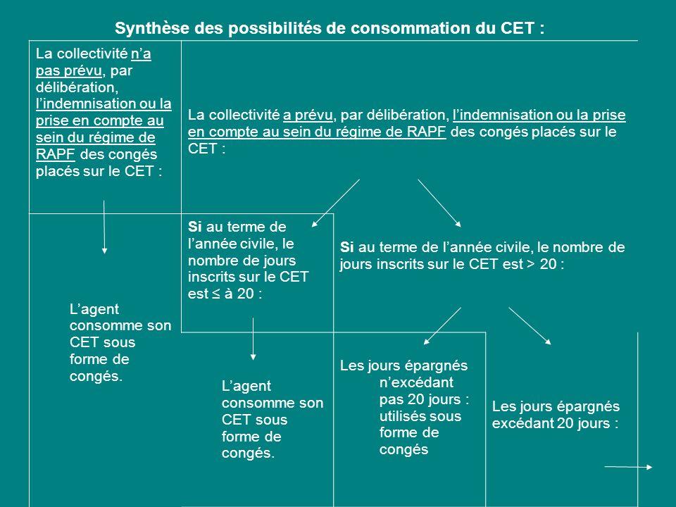 Synthèse des possibilités de consommation du CET :