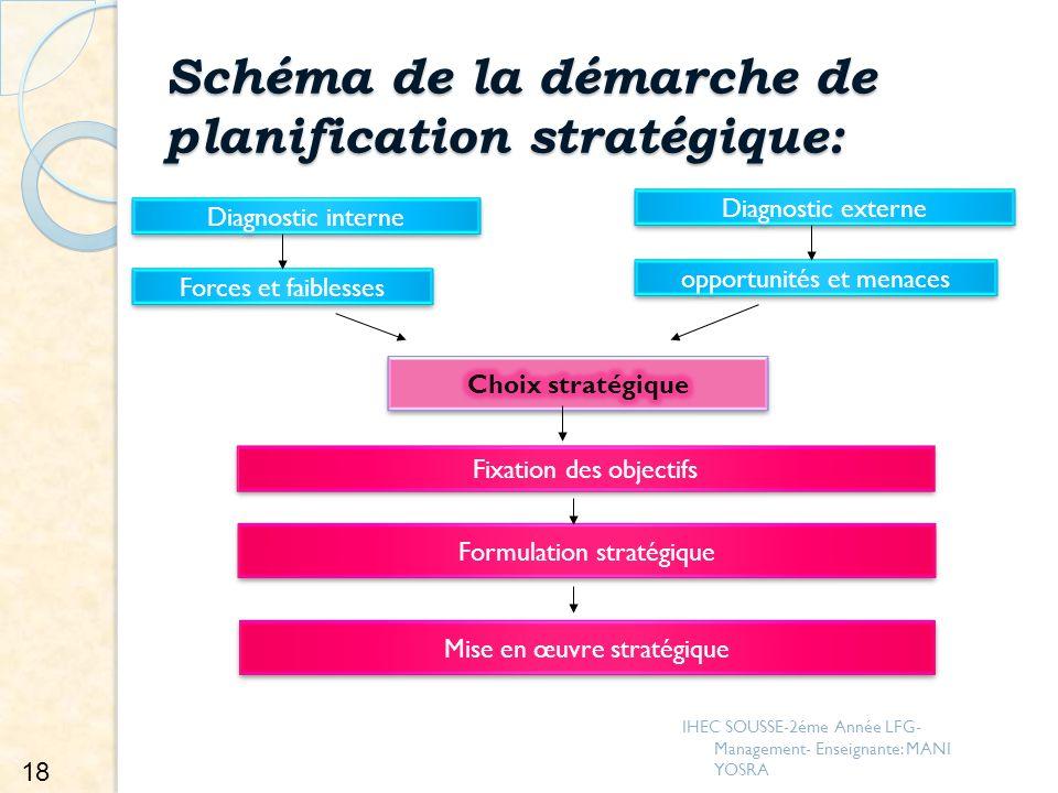 Schéma de la démarche de planification stratégique: