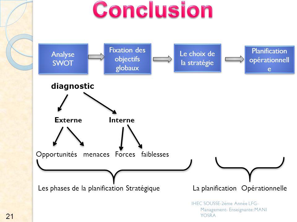 Conclusion diagnostic Fixation des objectifs globaux Analyse SWOT
