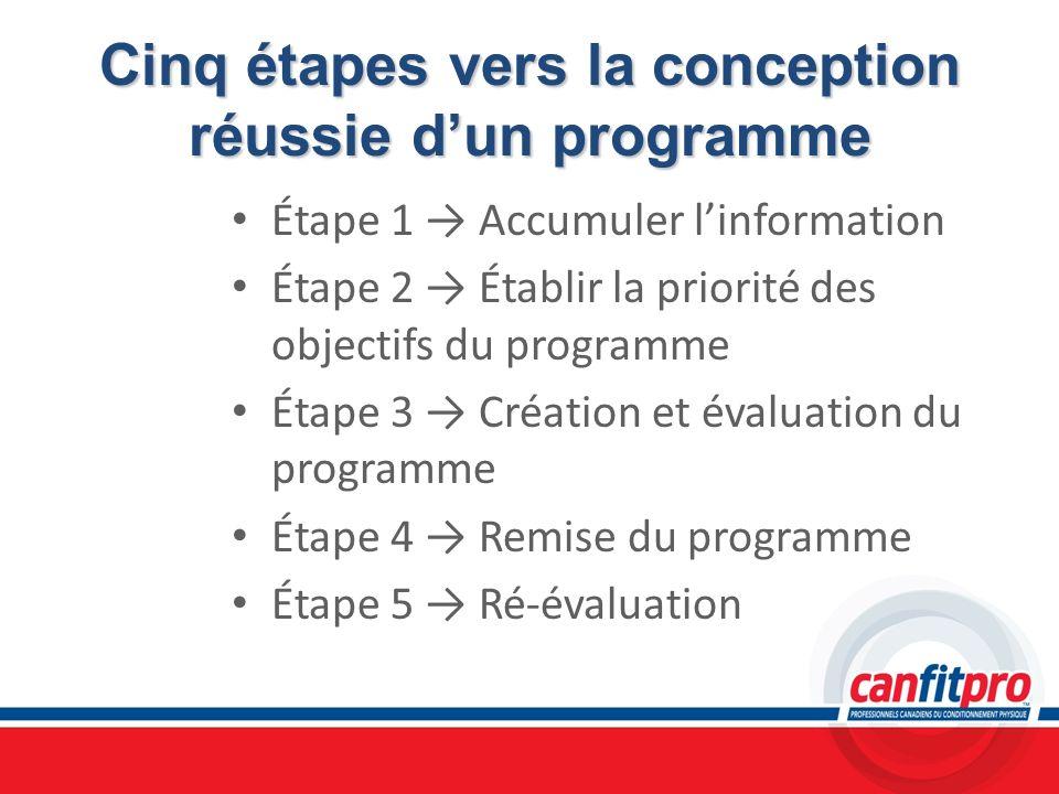 Cinq étapes vers la conception réussie d'un programme