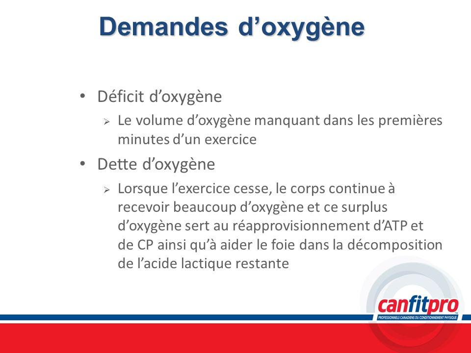 Demandes d'oxygène Déficit d'oxygène Dette d'oxygène