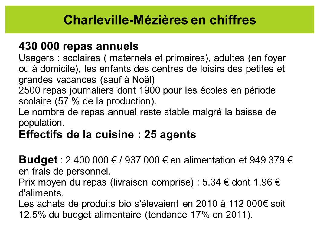 Charleville-Mézières en chiffres