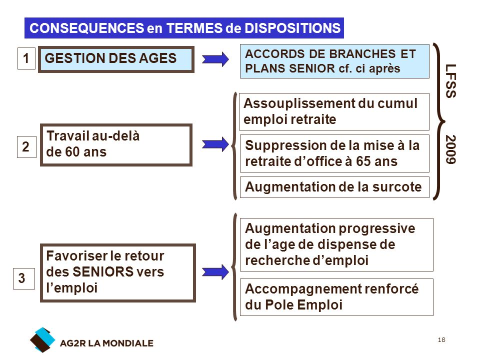 CONSEQUENCES en TERMES de DISPOSITIONS