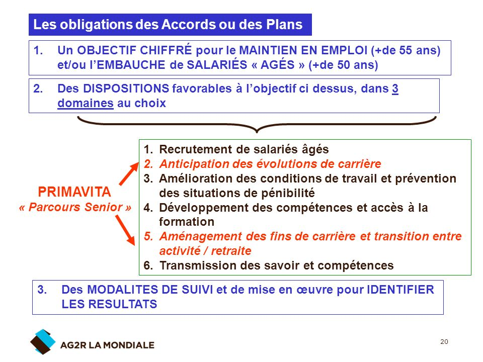 Les obligations des Accords ou des Plans