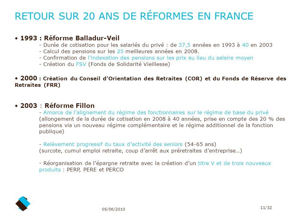 RETOUR SUR 20 ANS DE RÉFORMES EN FRANCE