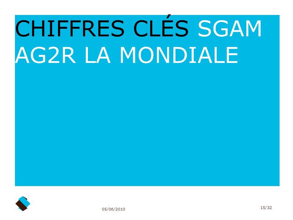 CHIFFRES CLÉS SGAM AG2R LA MONDIALE
