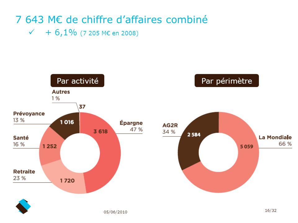 7 643 M€ de chiffre d'affaires combiné