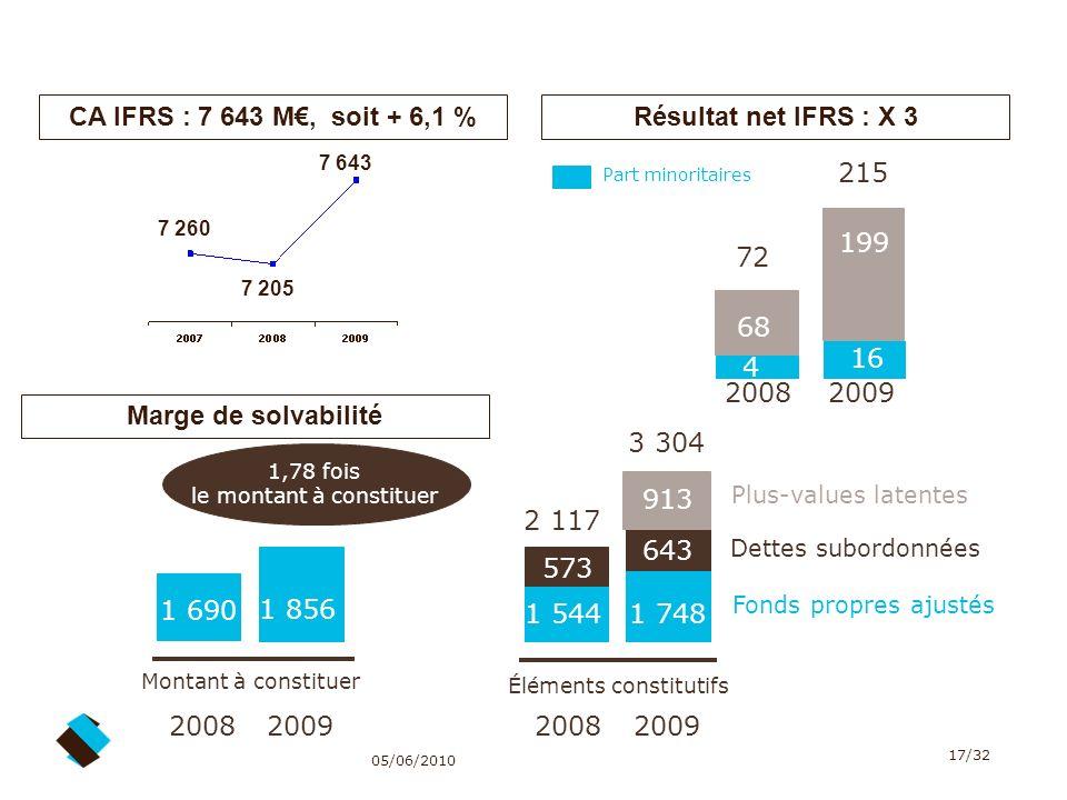 CA IFRS : 7 643 M€, soit + 6,1 % Résultat net IFRS : X 3 215 199 72 68