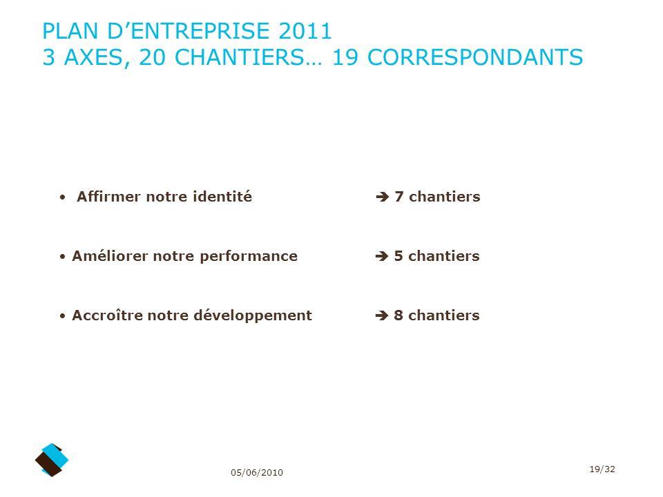 PLAN D'ENTREPRISE 2011 3 AXES, 20 CHANTIERS… 19 CORRESPONDANTS