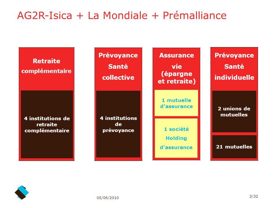 AG2R-Isica + La Mondiale + Prémalliance
