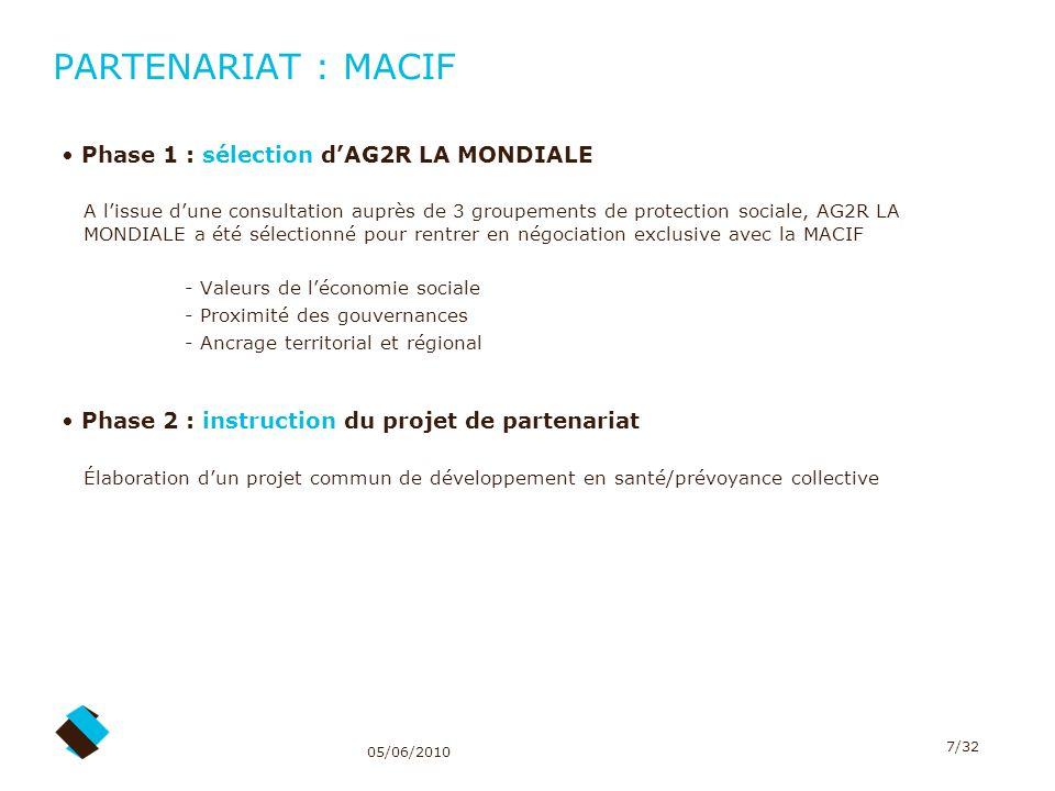 PARTENARIAT : MACIF Phase 1 : sélection d'AG2R LA MONDIALE