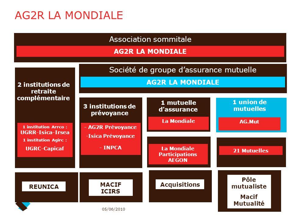 AG2R LA MONDIALE Association sommitale