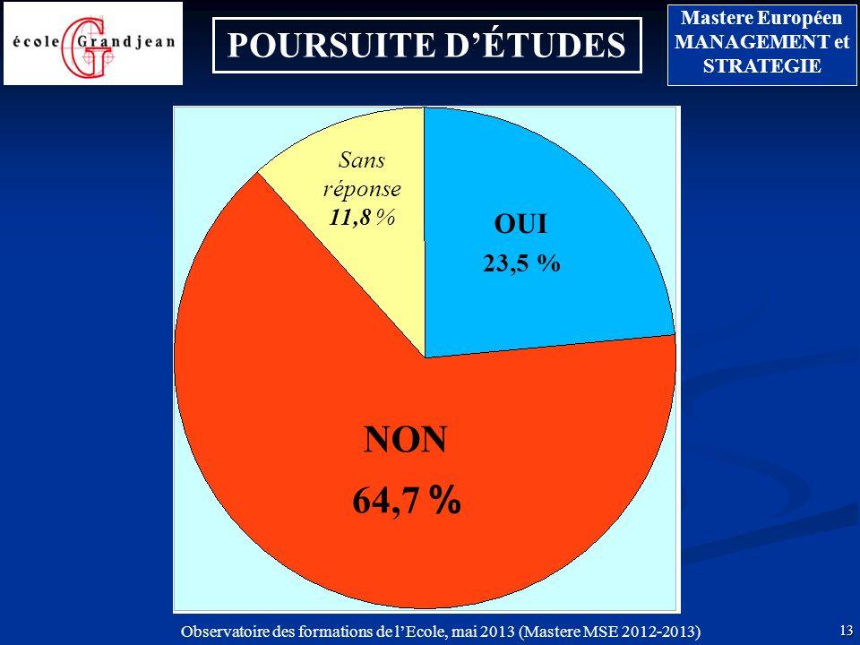 POURSUITE D'ÉTUDES Sans réponse 11,8 % OUI 23,5 % NON 64,7 %