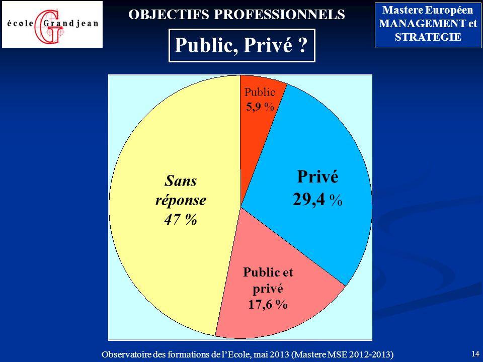 Public, Privé Privé29,4 % Sans réponse47 % OBJECTIFS PROFESSIONNELS