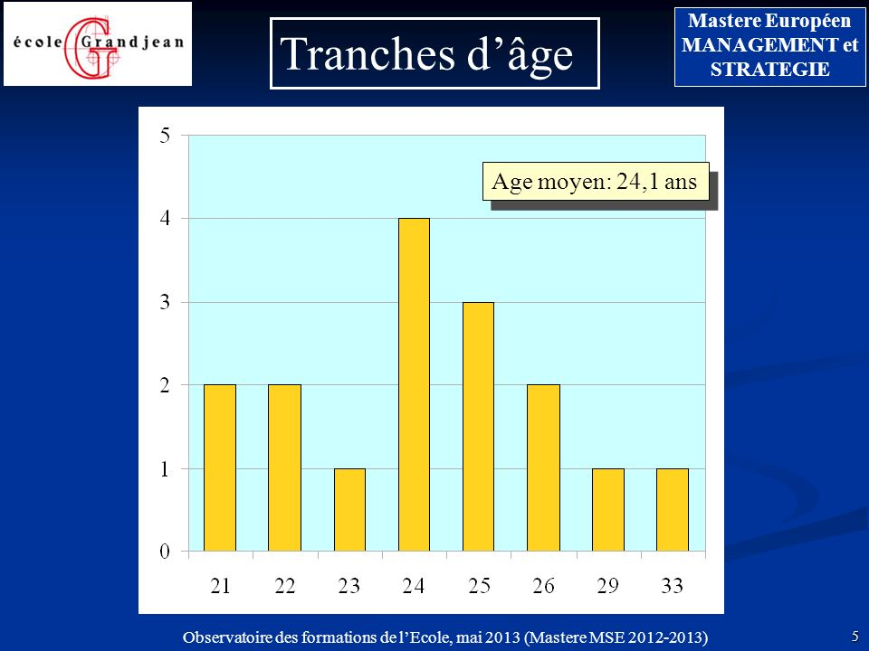 Tranches d'âge Age moyen: 24,1 ans