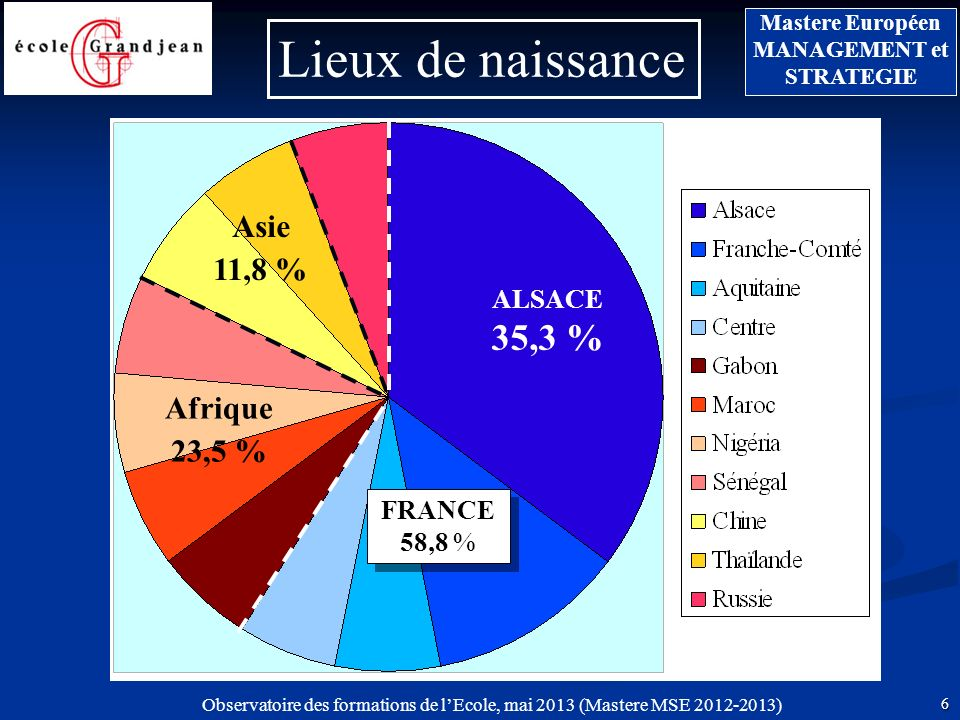 Lieux de naissance Asie 11,8 % Afrique 23,5 % ALSACE 35,3 %