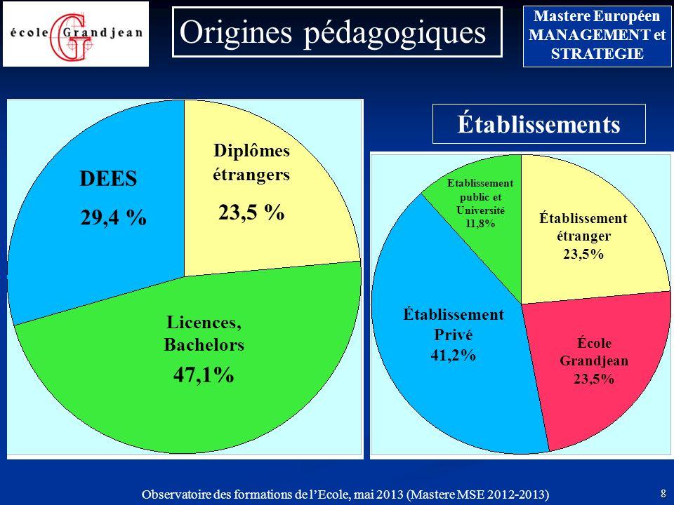Etablissement public et Université 11,8% Établissement étranger 23,5%