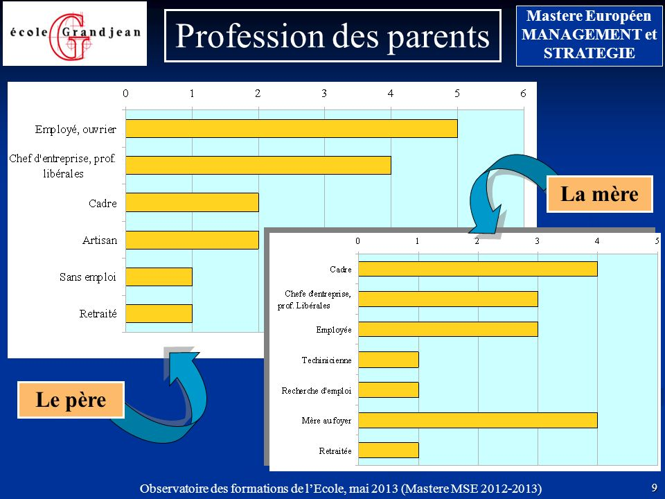 Profession des parents