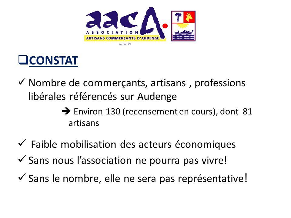 CONSTAT Nombre de commerçants, artisans , professions libérales référencés sur Audenge.  Environ 130 (recensement en cours), dont 81 artisans.