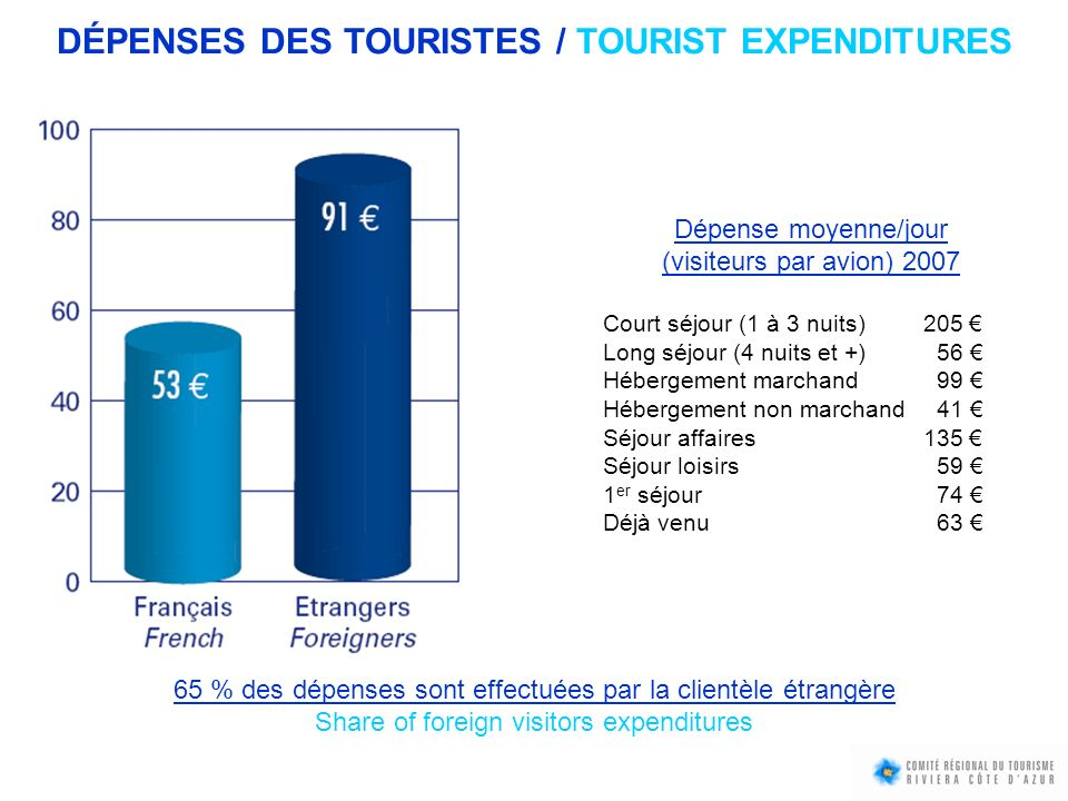DÉPENSES DES TOURISTES / TOURIST EXPENDITURES