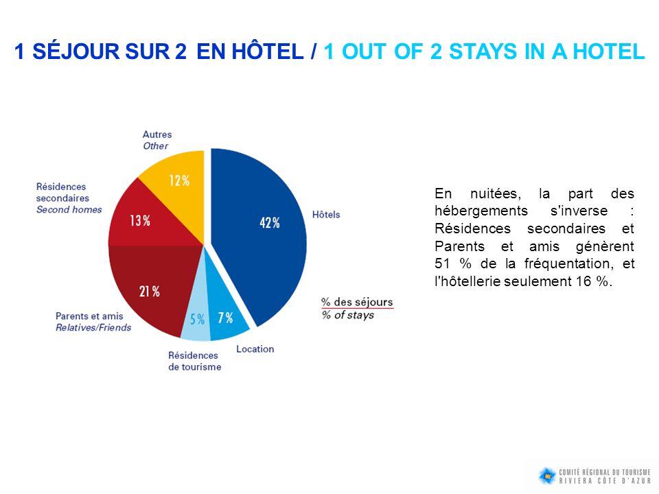 1 SÉJOUR SUR 2 EN HÔTEL / 1 OUT OF 2 STAYS IN A HOTEL