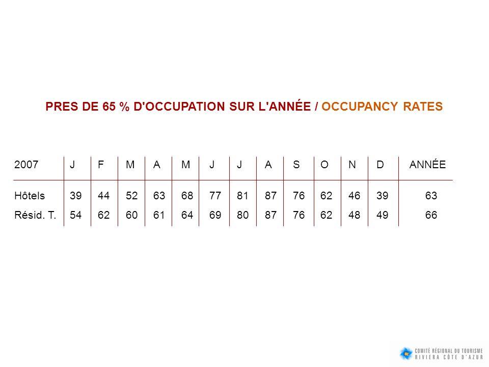 PRES DE 65 % D OCCUPATION SUR L ANNÉE / OCCUPANCY RATES