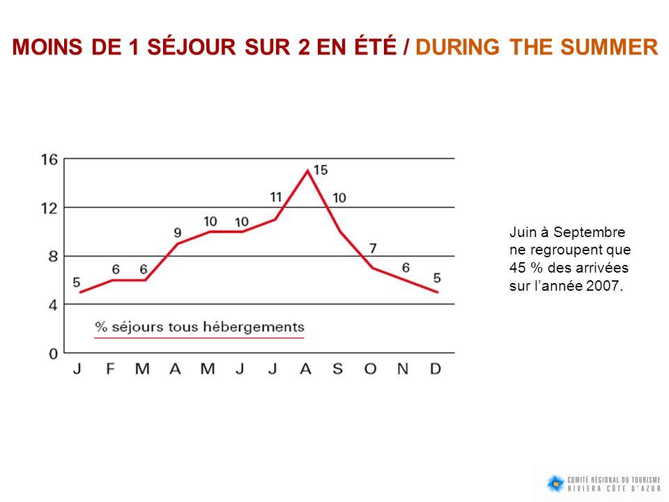 MOINS DE 1 SÉJOUR SUR 2 EN ÉTÉ / DURING THE SUMMER